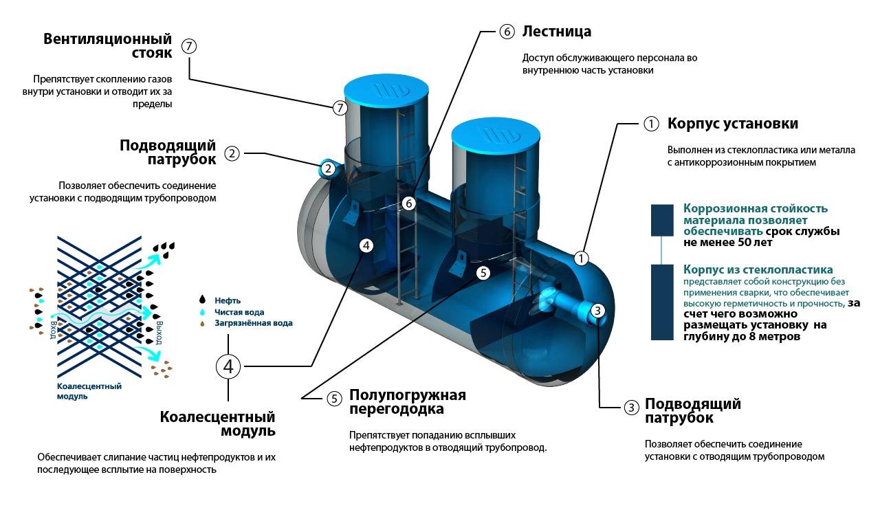 КОМБИНИРОВАННЫЙ ПЕСКО-НЕФТЕУЛОВИТЕЛЬ. ЛОС-КПН